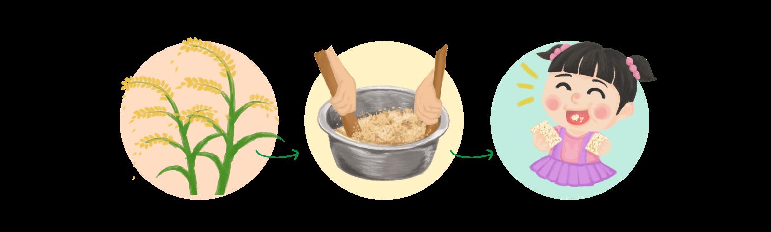 爆米香流程圖